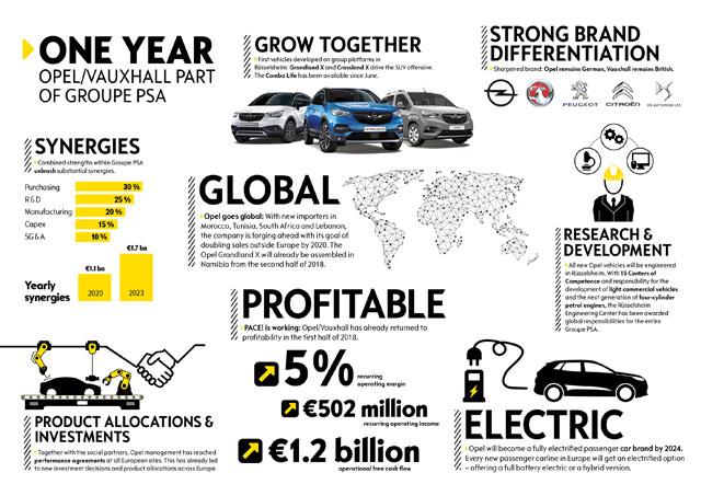 Snažan povratak za Opel i Vauxhall nakon godinu dana kao deo PSA grupacije